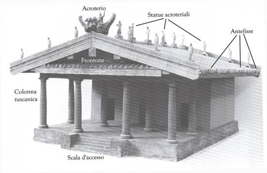 Il tempio etrusco e l antefissa a gorgone for Come costruire un mazzo di portico anteriore